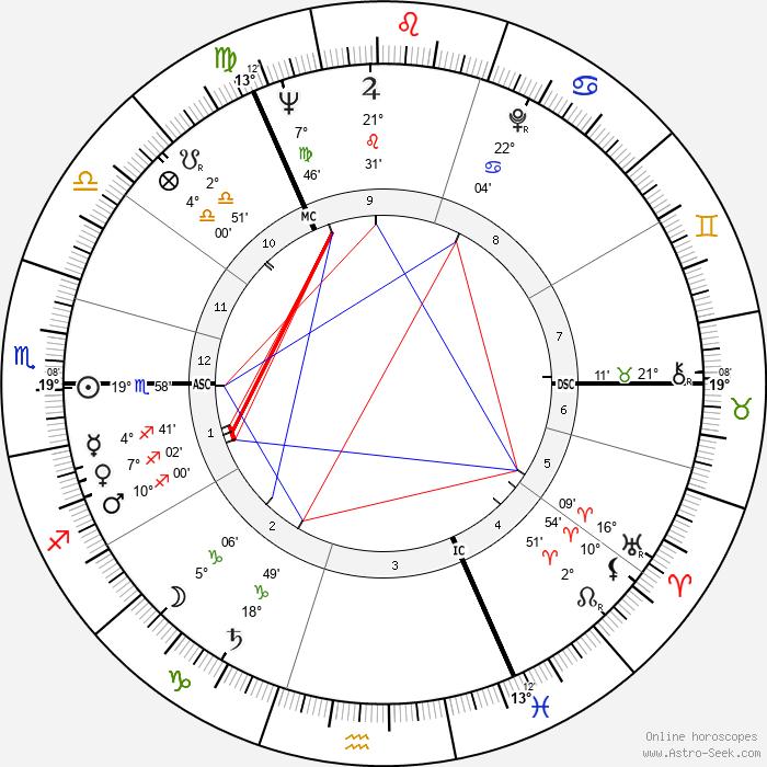 Adrienne Corri - Birth horoscope chart