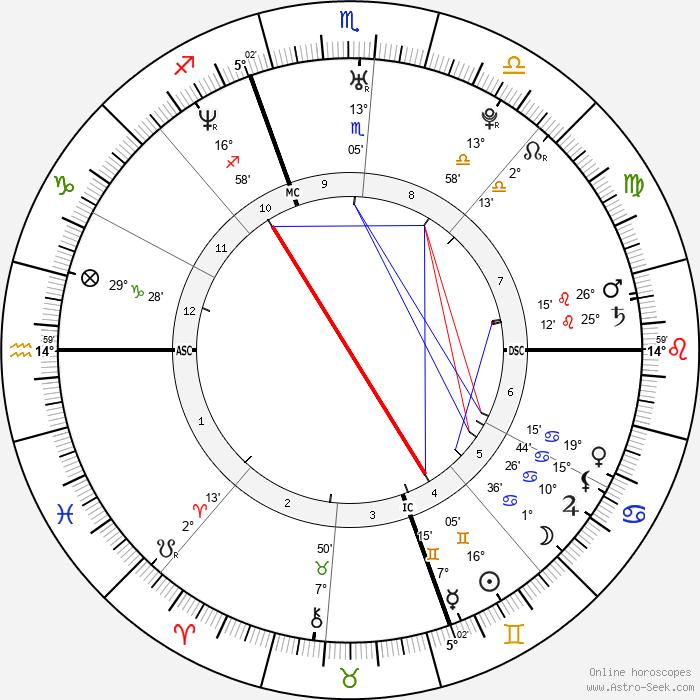 Adrienne Frantz - Birth horoscope chart