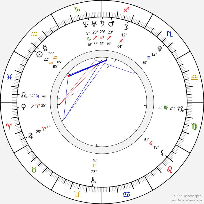 Afshan Azad - Birth horoscope chart