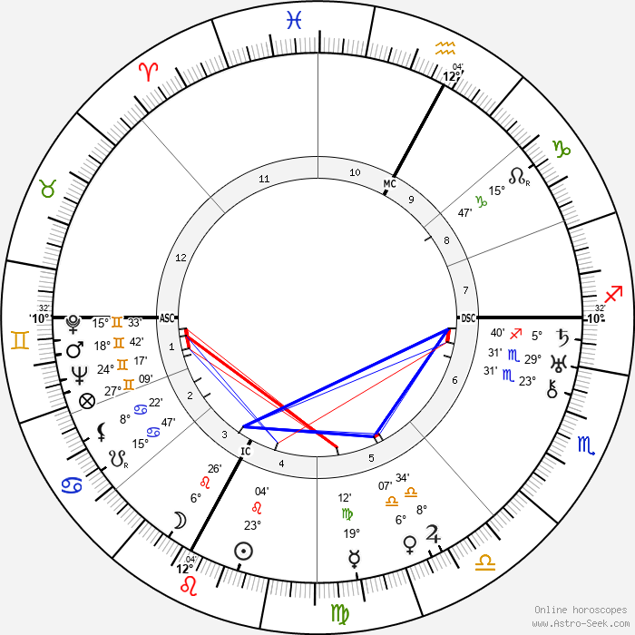 Aga Sultana Khan - Birth horoscope chart