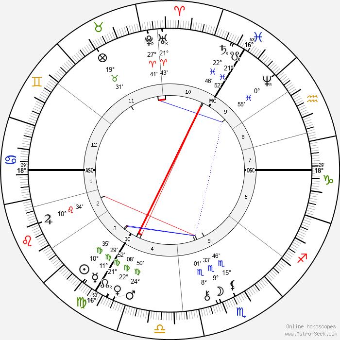 Agar Zariel - Birth horoscope chart