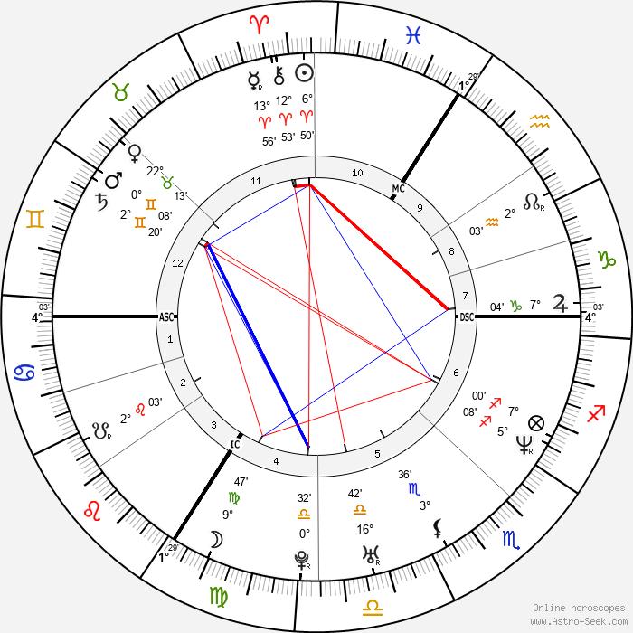 Agathe de La Fontaine - Birth horoscope chart