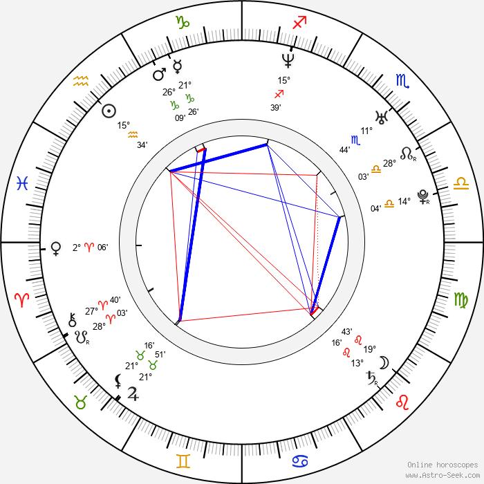 Ági Gubik - Birth horoscope chart