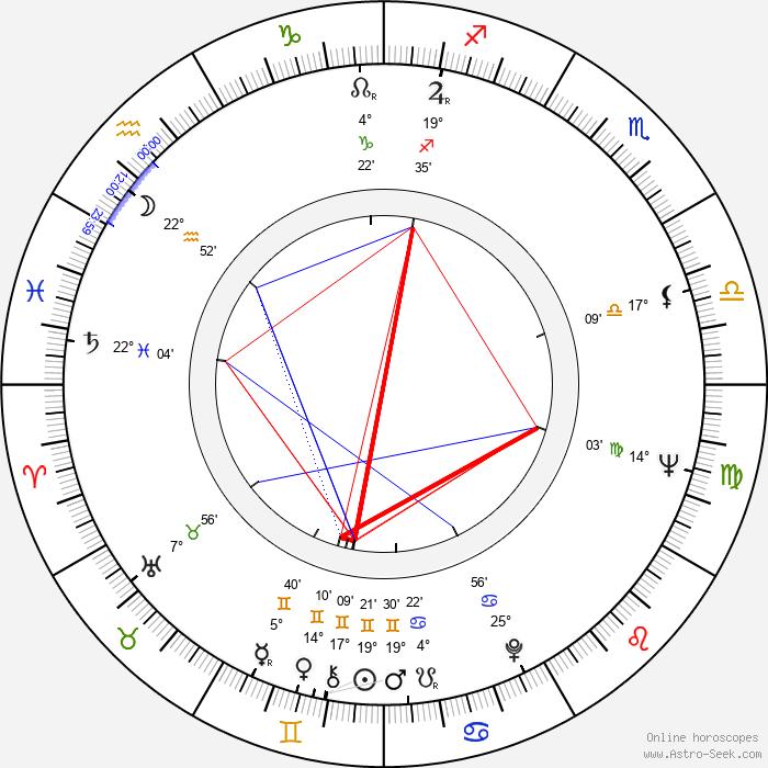 Aglaia Morávková - Birth horoscope chart