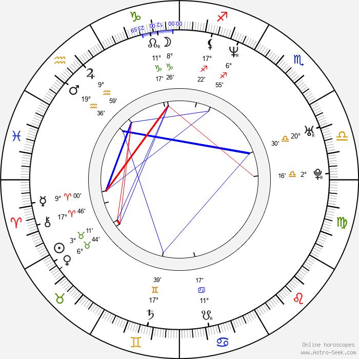 Agmeth Escaf - Birth horoscope chart