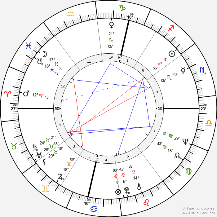 Agnès B. - Birth horoscope chart
