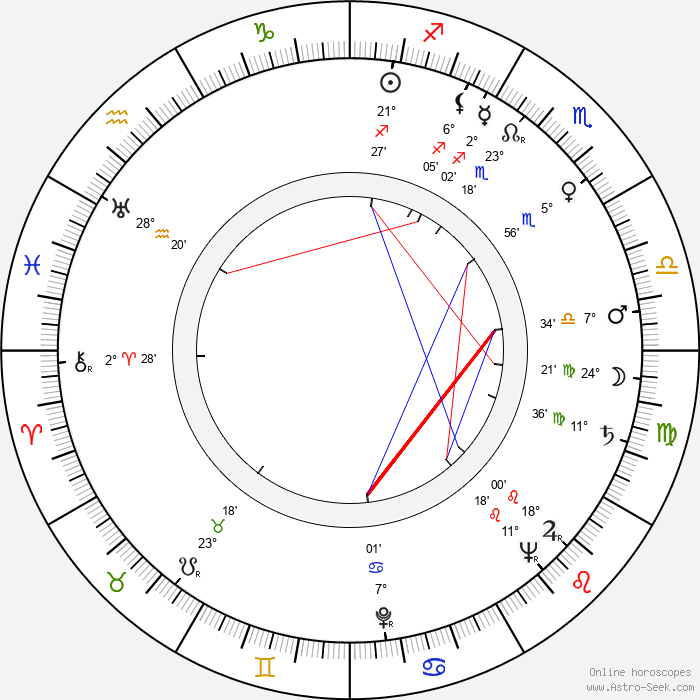 Agnes Fink - Birth horoscope chart