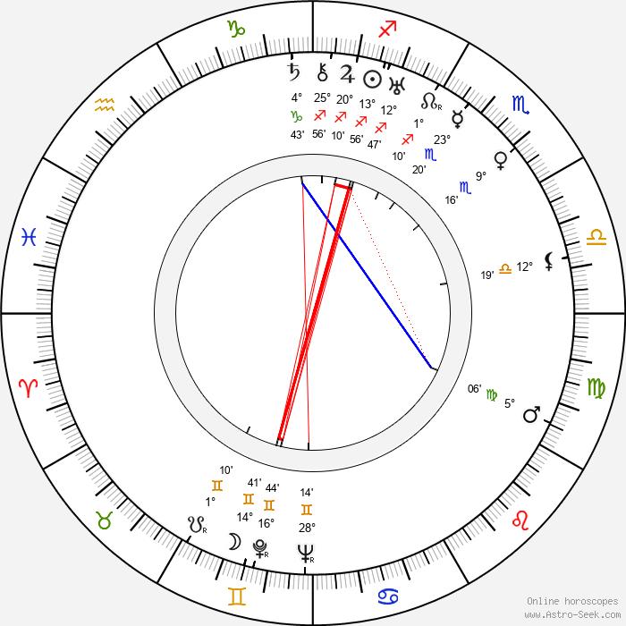Agnes Moorehead - Birth horoscope chart