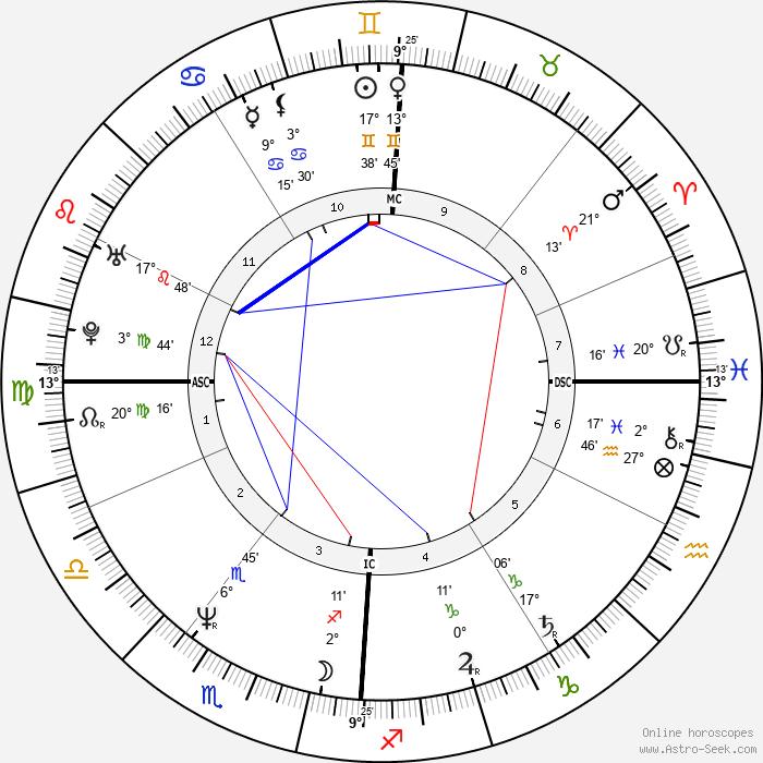 Agnès Soral - Birth horoscope chart