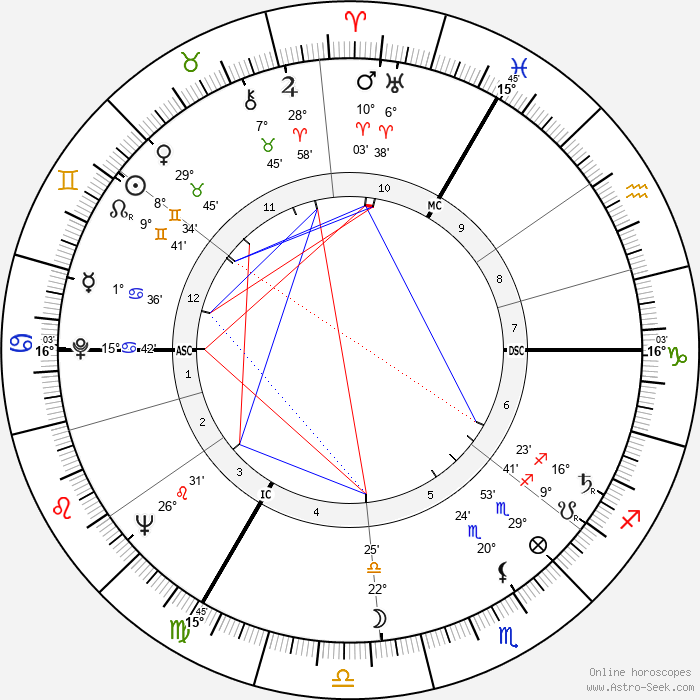 Agnès Varda - Birth horoscope chart
