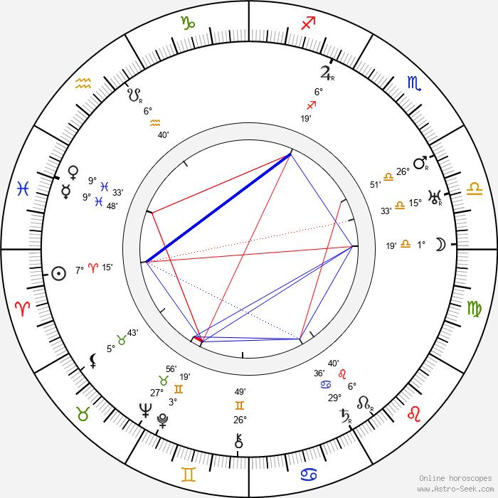 Agnes Windeck - Birth horoscope chart