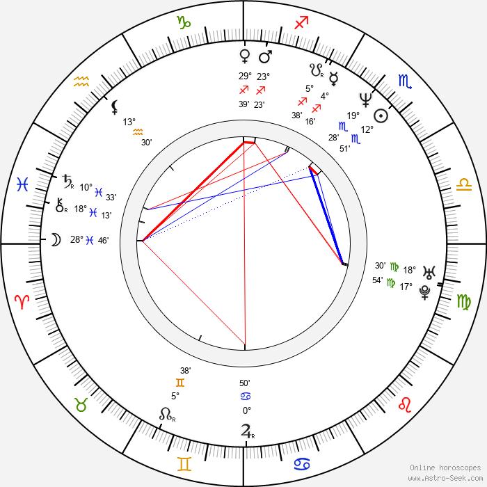 Agnese Nano - Birth horoscope chart