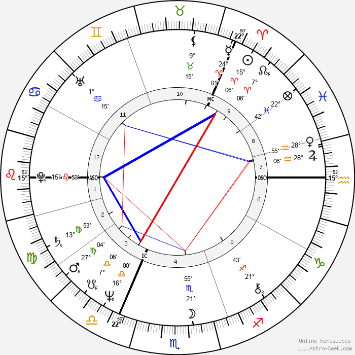 Agnetha Fältskog - Birth horoscope chart