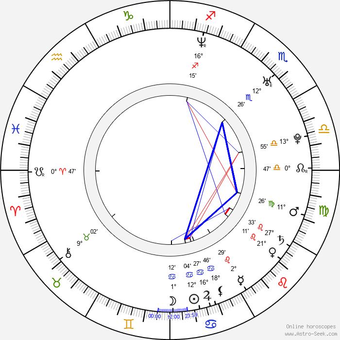 Agnieszka Duleba-Kasza - Birth horoscope chart