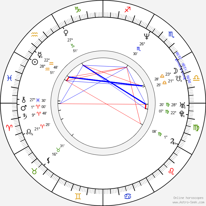 Agnieszka Glinska - Birth horoscope chart