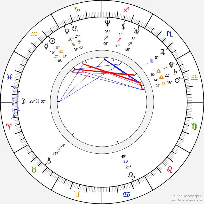 Agnieszka Kawiorska - Birth horoscope chart