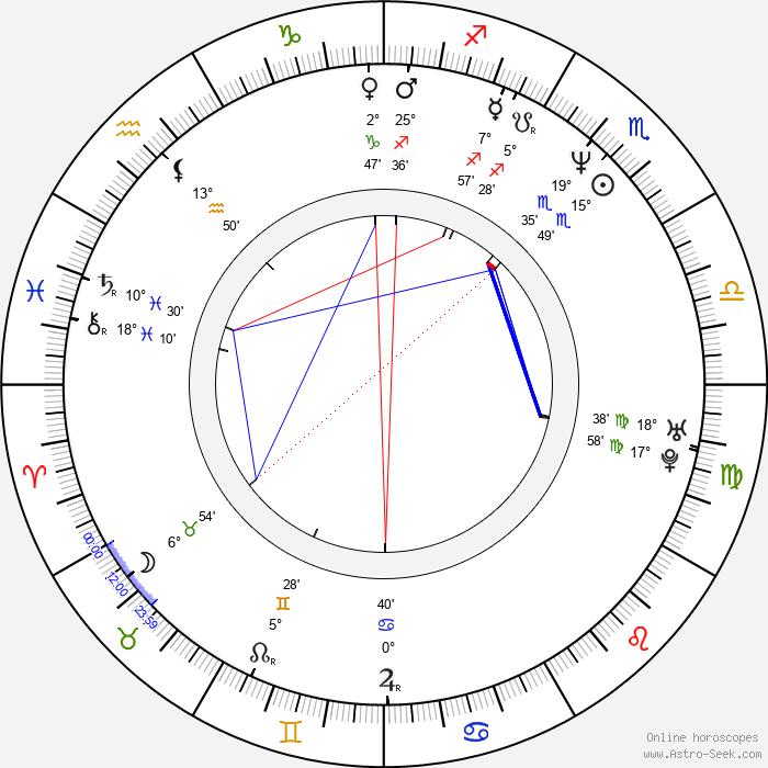 Agnieszka Kumor - Birth horoscope chart