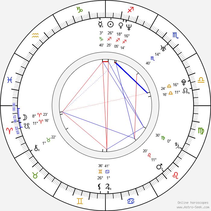 Agnieszka Lukasiak - Birth horoscope chart