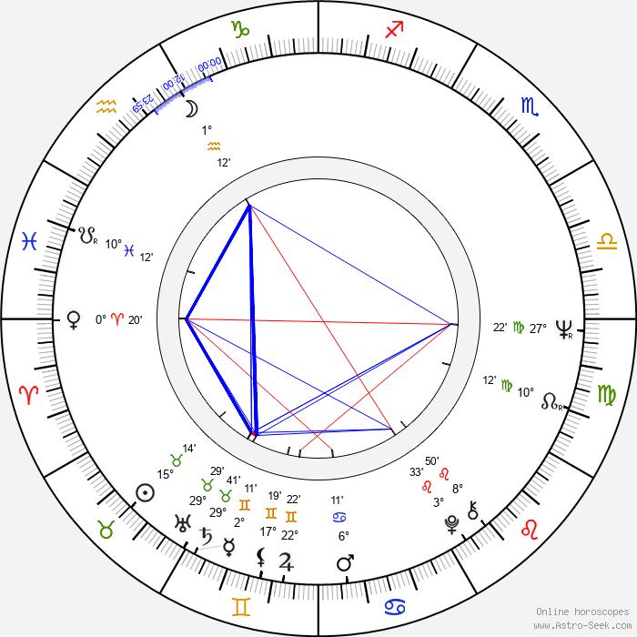 Agnieszka Perepeczko - Birth horoscope chart