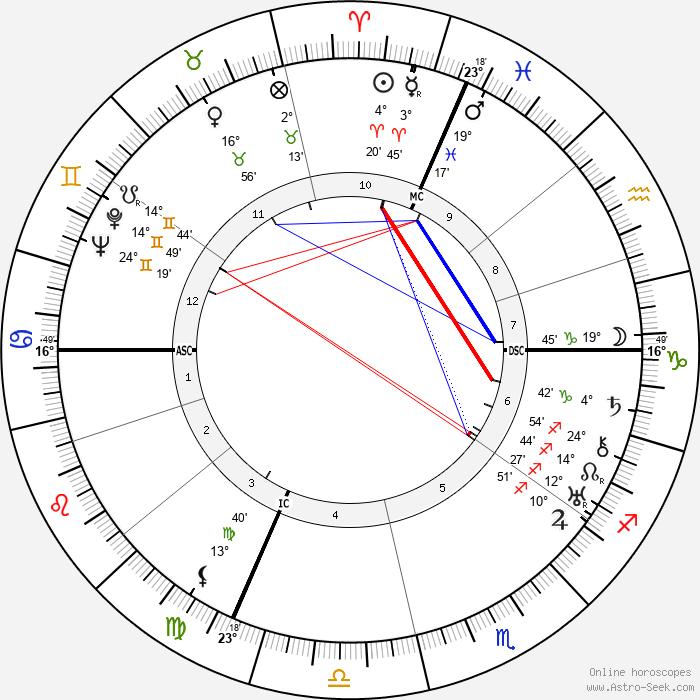 Agostino Richelmy - Birth horoscope chart
