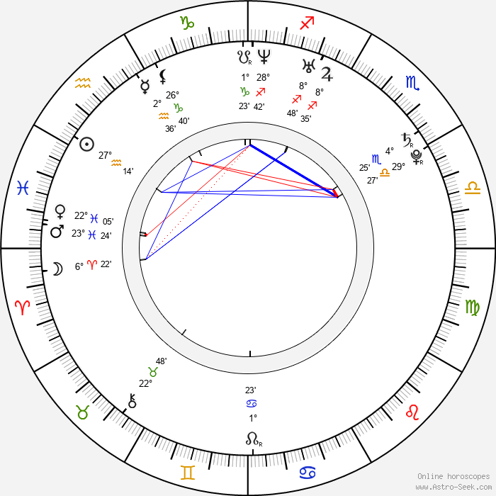 Agyness Deyn - Birth horoscope chart