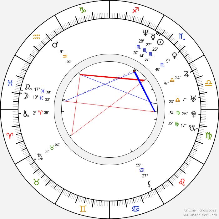 Ahmed Helmy - Birth horoscope chart