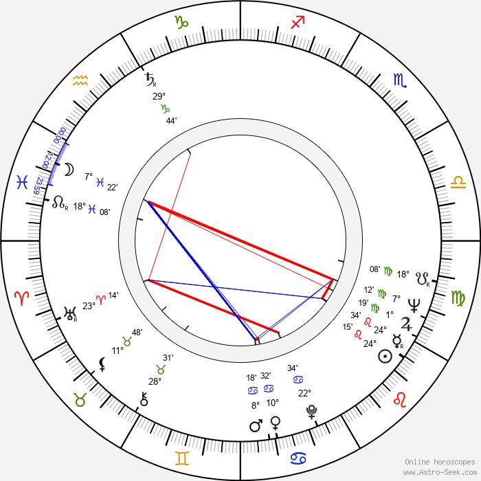 Ahmet Mekin - Birth horoscope chart