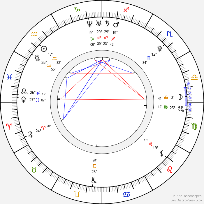 Ai Kago - Birth horoscope chart