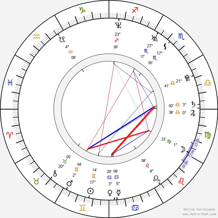 Ai Nonaka - Birth horoscope chart