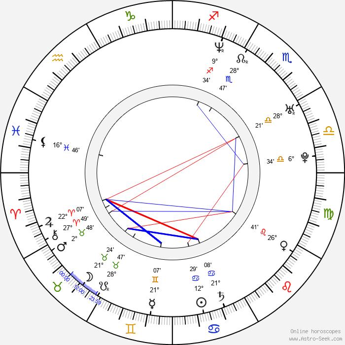 Ai Sugijama - Birth horoscope chart