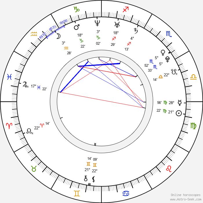 Ai Takahashi - Birth horoscope chart