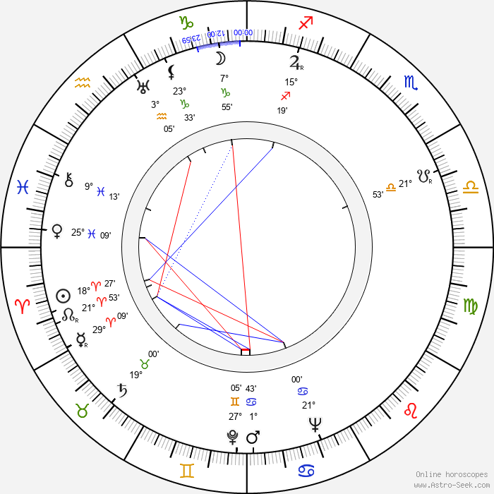 Aída Villadeamigo - Birth horoscope chart