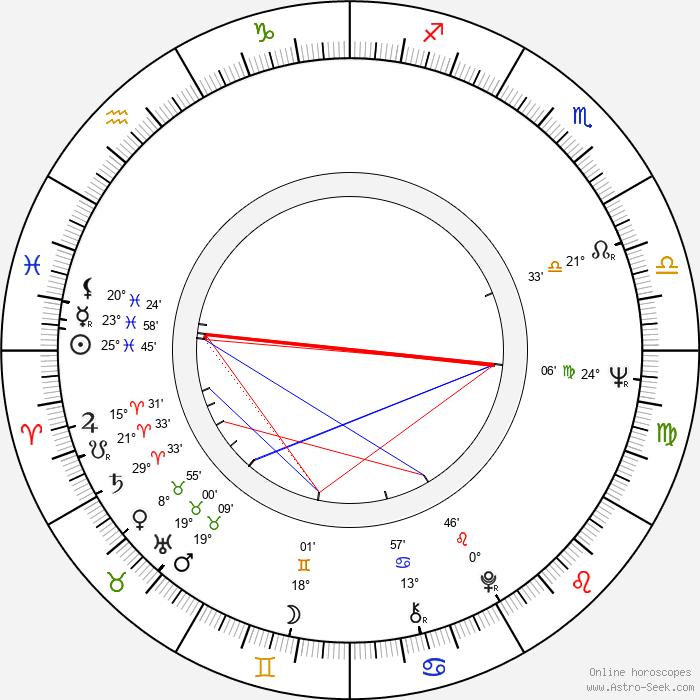 Aida Zyablikova - Birth horoscope chart