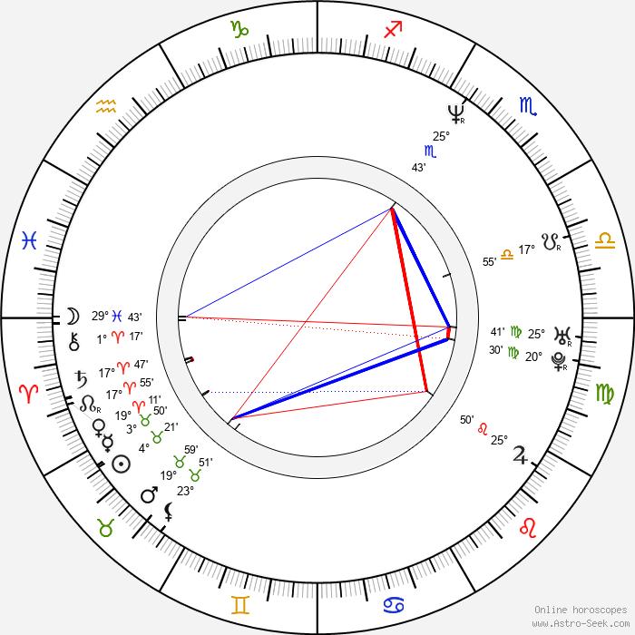 Aidan Gillen - Birth horoscope chart
