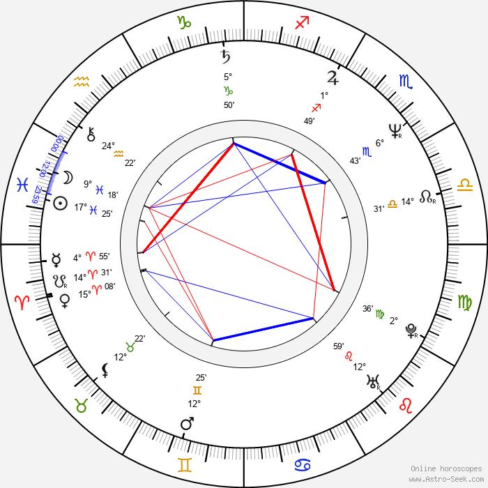 Aidan Quinn - Birth horoscope chart