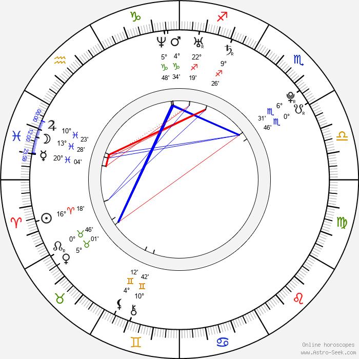 Aidin Mahmutovič - Birth horoscope chart