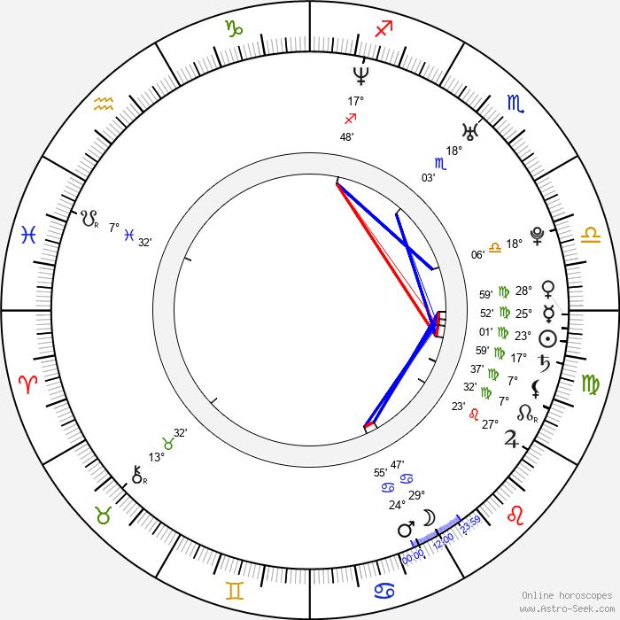 Aileen Celeste - Birth horoscope chart