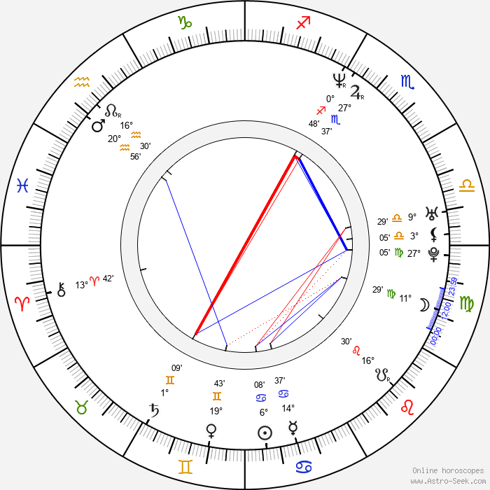 Aileen Quinn - Birth horoscope chart