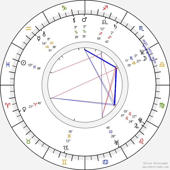 Aileen Wuornos - Birth horoscope chart
