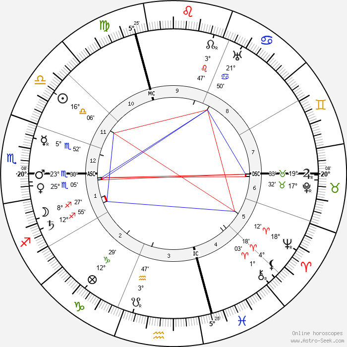 Aime Auguste Cotton - Birth horoscope chart