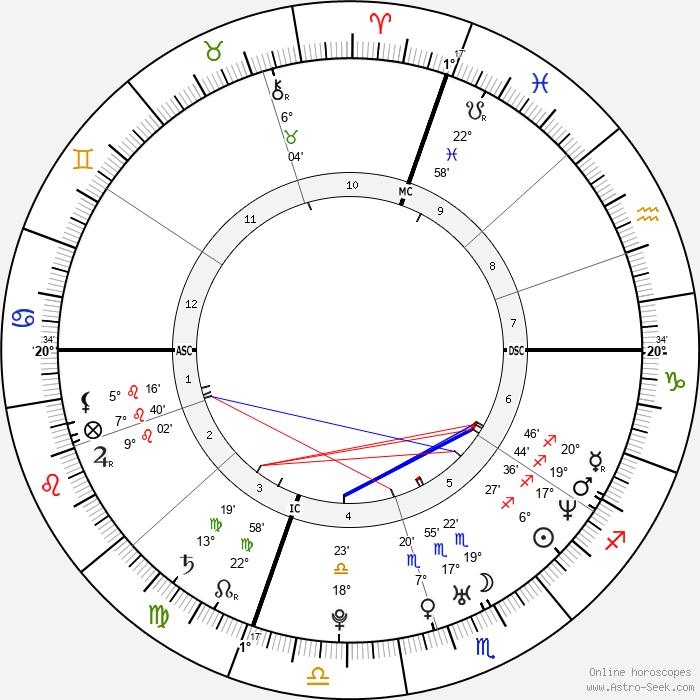 Aimee Garcia - Birth horoscope chart