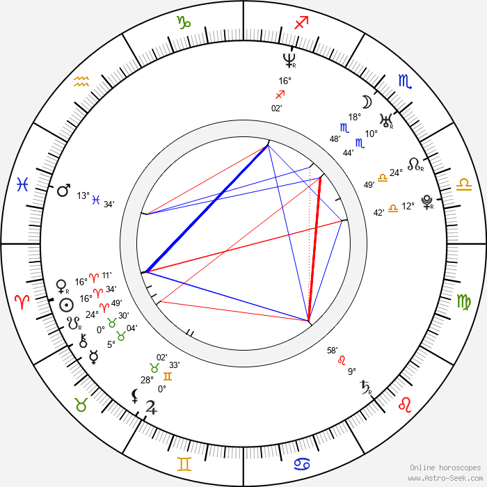Aimee Sapp - Birth horoscope chart