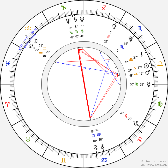 Aimee Teegarden - Birth horoscope chart