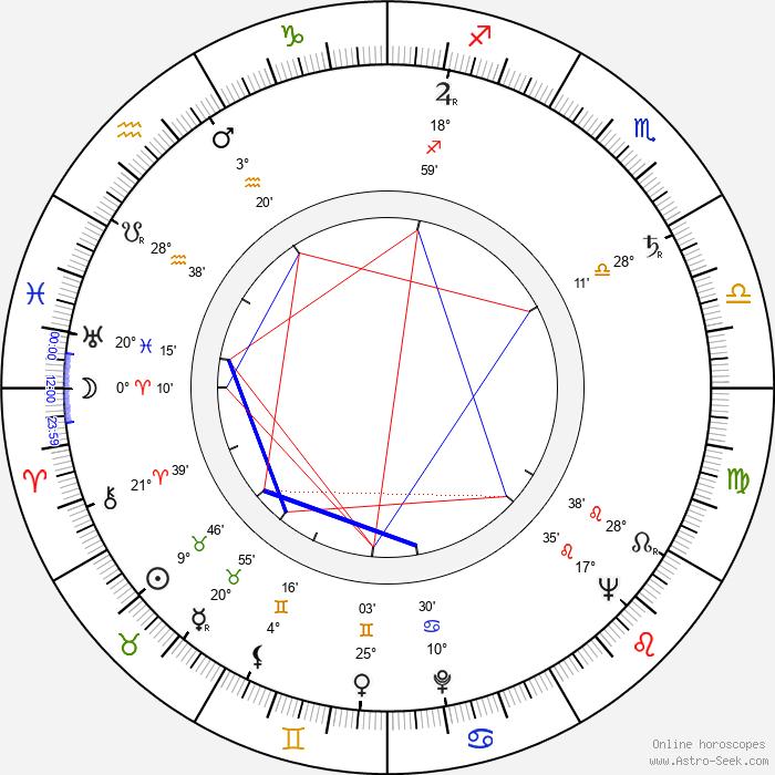 Aimo Heino - Birth horoscope chart