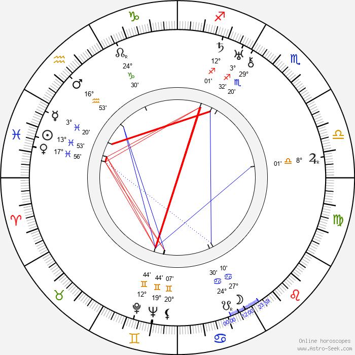 Aino Lohikoski - Birth horoscope chart