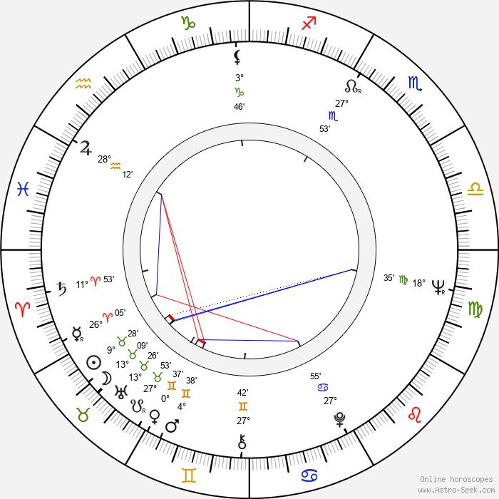Aino Takala - Birth horoscope chart