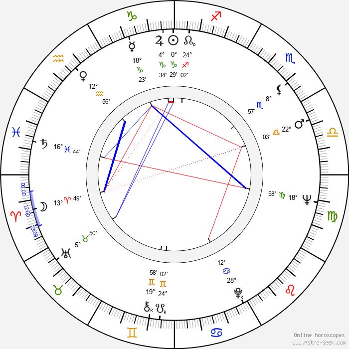 Airi Honkaniemi - Birth horoscope chart
