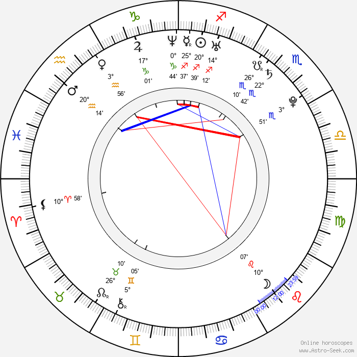 Airi Taira - Birth horoscope chart
