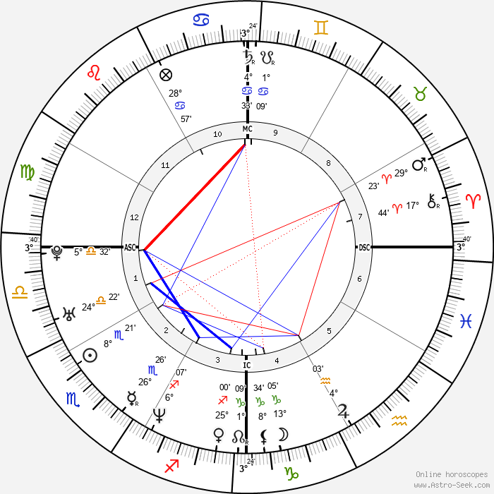 Aishwarya Rai - Birth horoscope chart