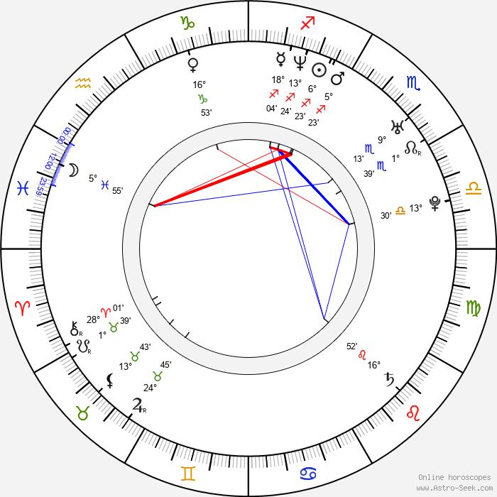 Aitor Ocio - Birth horoscope chart